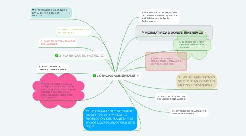 Mind Map: LICENCIAS AMBIENTALES