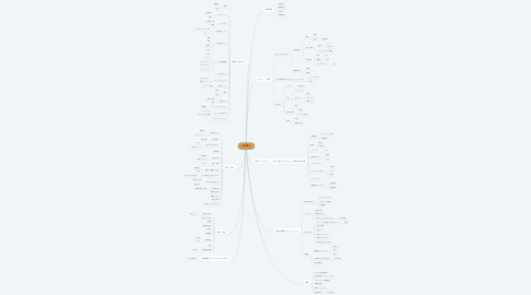 Mind Map: 久保陽子