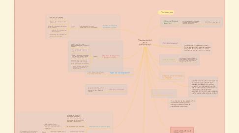 """Mind Map: """"Herramientas de la Información"""""""
