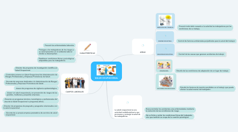 Mind Map: SALUD OCUPACIONAL