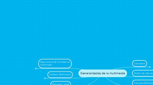 Mind Map: Generalidades de la multimedia