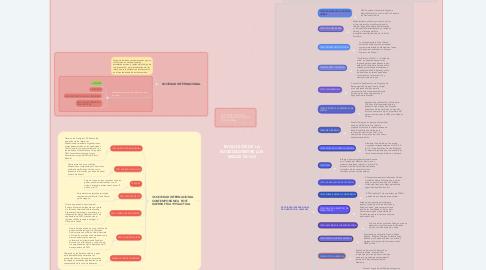 Mind Map: EVOLUCIÓN DE LA SOCIEDAD ENTRE LOS SIGLOS XX-XXI