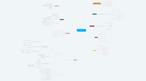 Mind Map: CHAPTER 2: COMPUTER SYSTEM