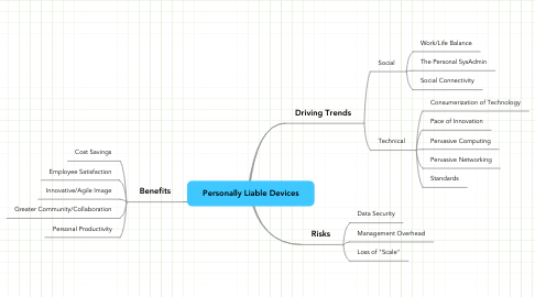 Mind Map: Personally Liable Devices