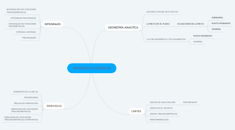 Mind Map: MATEMÁTICA SUPERIOR