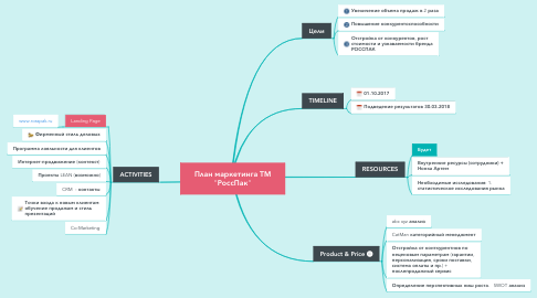"Mind Map: План маркетинга ТМ ""РоссПак"""