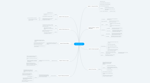 Mind Map: Etica para Amador