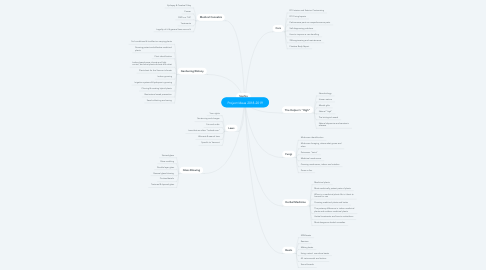 Mind Map: Project Ideas 2018-2019