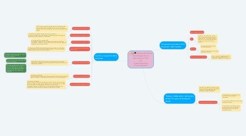 Mind Map: Aplicación De Las Tecnologías De La Información Y De Las Comunicaciones En La Industria
