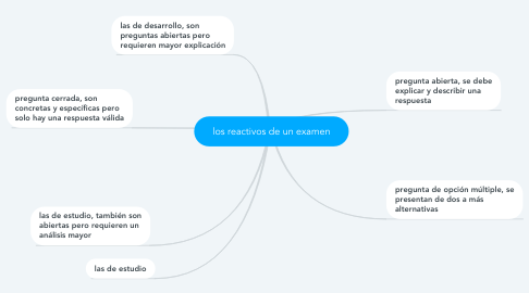 Mind Map: los reactivos de un examen