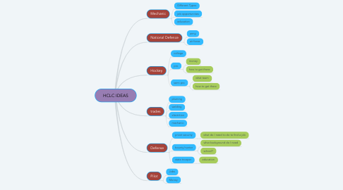 Mind Map: HCLC IDEAS