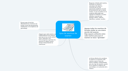 Mind Map: tipos de reactivos de examen