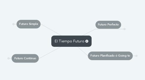 Mind Map: El Tiempo Futuro