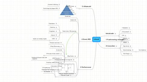 Mind Map: Inhoud