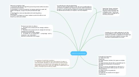 Mind Map: semiotica y semiologia