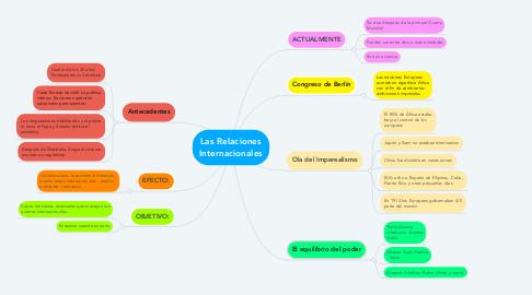 Mind Map: Las Relaciones Internacionales