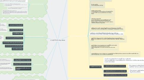 Mind Map: ความรู้ทั่วไปเกี่ยวกับฐานข้อมูล