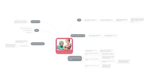 Mind Map: Salud y Desarrollo Infantil