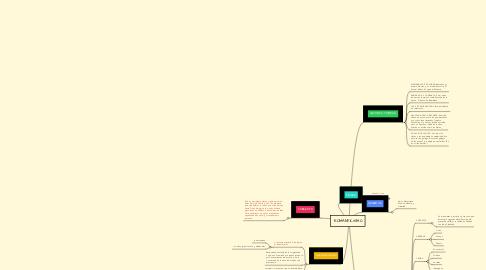 Mind Map: ROMANTICISMO