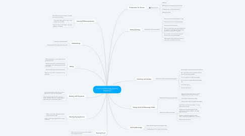 Mind Map: Food and Beverage Service Sequence