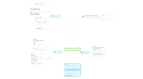 Mind Map: DERECHOS DEL AUTOR