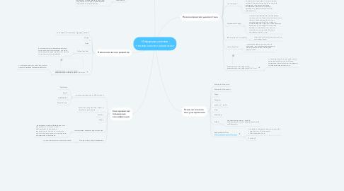 Mind Map: Информационные технологии в психологии