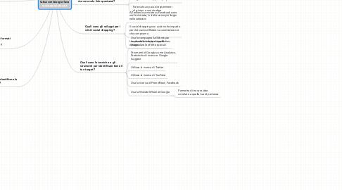 Mind Map: Q&A con Giorgio Tave www.giorgiotave.it