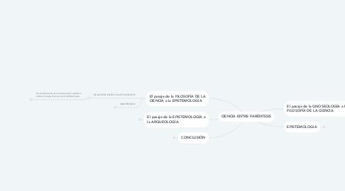 Mind Map: CIENCIA ENTRE PARÉNTESIS