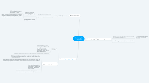 Mind Map: The History Of Psychology