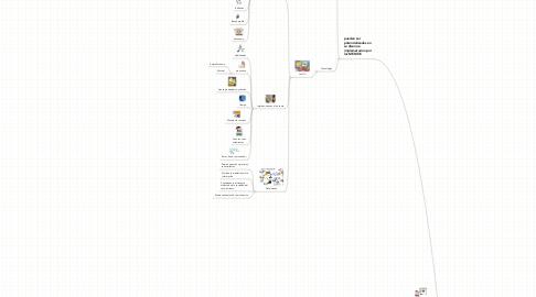 Mind Map: ,