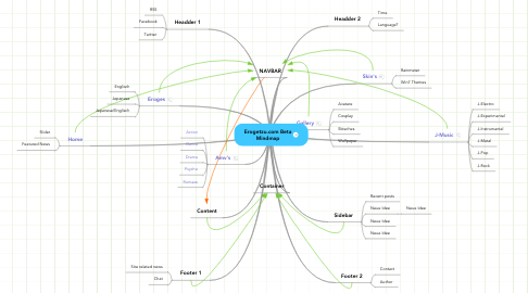 Mind Map: Erogetzu.com Beta Mindmap