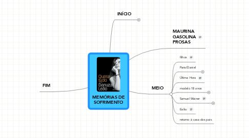 Mind Map: MEMÓRIAS DE SOFRIMENTO