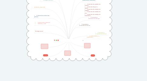 Mind Map: Problemática y estudio del ambiente