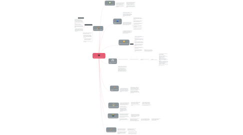 Mind Map: My Foundations Of Education.
