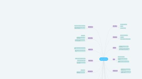 Mind Map: Teorías Éticas