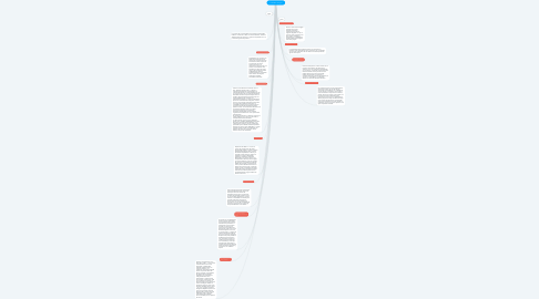 Mind Map: Los Estados Antiguos