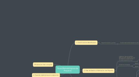 Mind Map: Fases Metodológicas de Proyecto