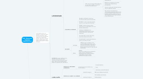 Mind Map: RAM (Reacciones Adversas Medicamentosas)