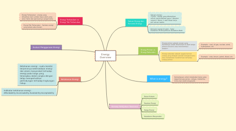 Mind Map: Energy Overview