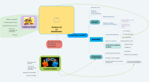 Mind Map: TEORIAS DE LA ENSEÑANZA
