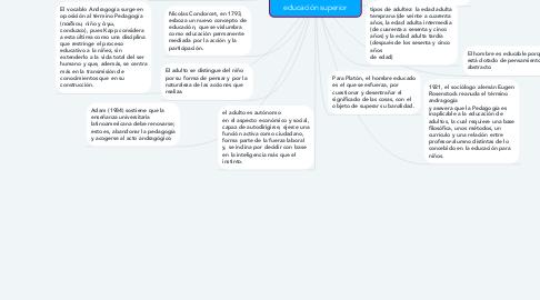 Mind Map: La Andragogía como disciplina propulsora de  conocimiento en la educación superior