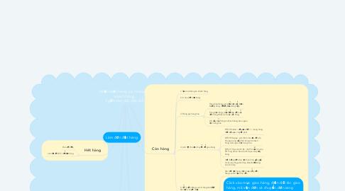 Mind Map: Nhận đơn hàng, xin thông tin khách hàng  ( gồm tên, sđt ,địa chỉ)