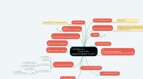 Mind Map: 1.)หัวข้อโครงงาน                        โครงงานเรื่อง สบู่สมุนไพรเพื่อสุขภาพ บทที่ 1