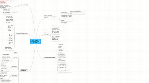 Mind Map: электронные образовательные ресурсы