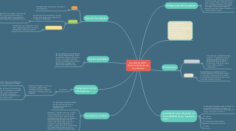 Mind Map: Ley 640 de 2001   Normas relativas a la Conciliación