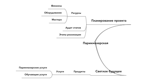Mind Map: Парикмахерская