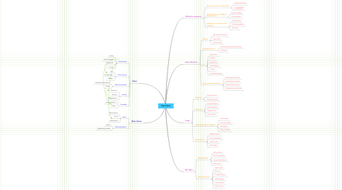 Mind Map: Dance Music