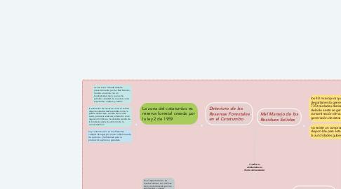 Mind Map: Conflictos Ambientales en Norte de Santander