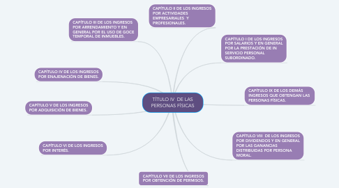 Mind Map: TÍTULO IV  DE LAS PERSONAS FÍSICAS