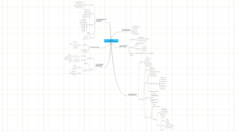 Mind Map: EDUC7102 Teaching Through Technology